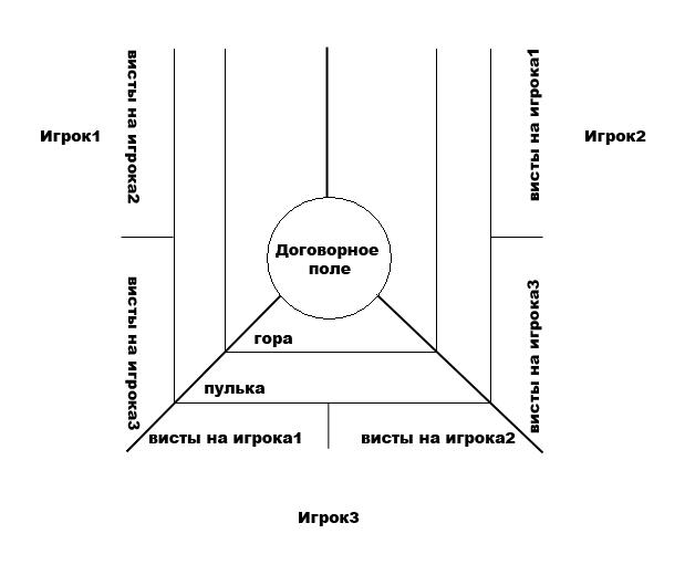 ПРЕФЕРАНС ПУЛЯ СКАЧАТЬ БЕСПЛАТНО