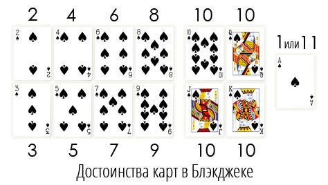 Подсчет карт в блек джек