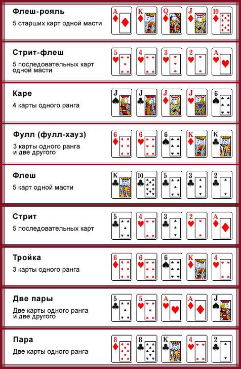 как правельно играть в карты