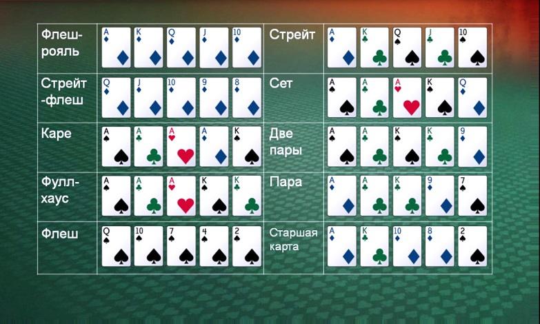 Покер онлайн комбинации играть бесплатно онлайн игры пасьянс косынка по три карты
