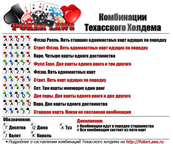 Покер техас комбінації
